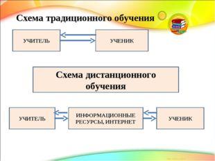 Схема традиционного обучения УЧИТЕЛЬ УЧЕНИК Схема дистанционного обучения УЧИ