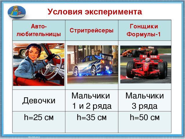 Условия эксперимента Авто- любительницыСтритрейсерыГонщики Формулы-1  Дев...