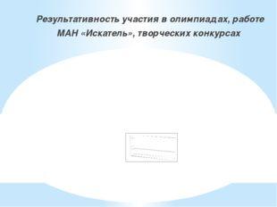 Результативность участия в олимпиадах, работе МАН «Искатель», творческих кон