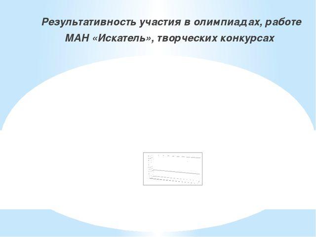 Результативность участия в олимпиадах, работе МАН «Искатель», творческих кон...