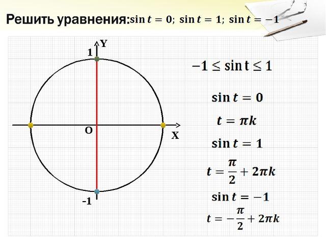 Y X O 1 -1