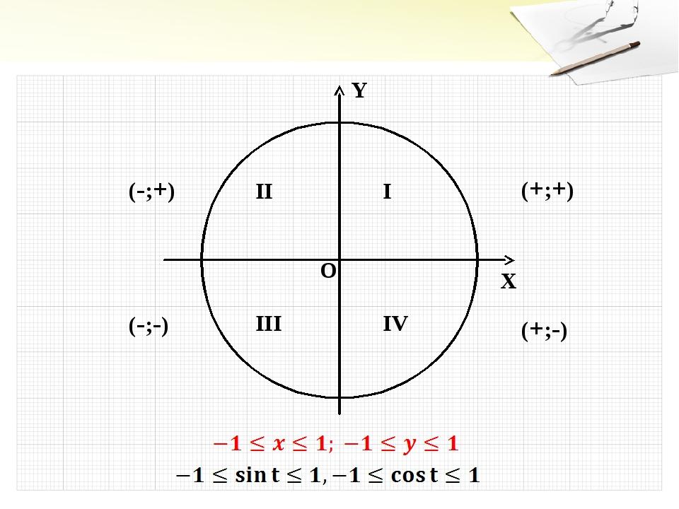 Y X O I II III IV (+;+) (-;+) (-;-) (+;-)