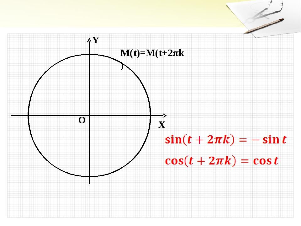 Y X O M(t)=M(t+2k)