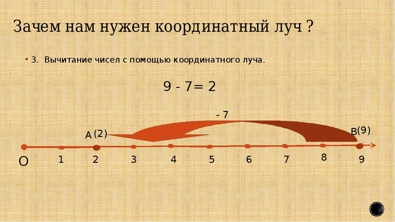 Зачем нам нужен координатный луч ? 3. Вычитание чисел с помощью координатног...