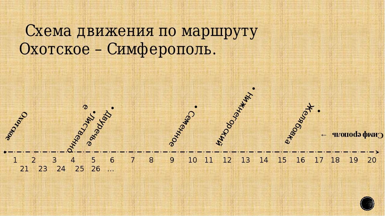 Схема движения по маршруту Охотское – Симферополь. 1 2 3 4 5 6 7 8 9 10 11 1...