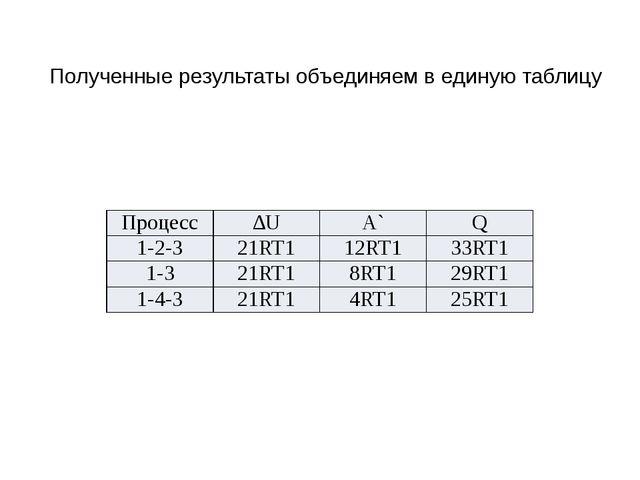 Полученные результаты объединяем в единую таблицу Процесс ∆U А` Q 1-2-3 21RT1...