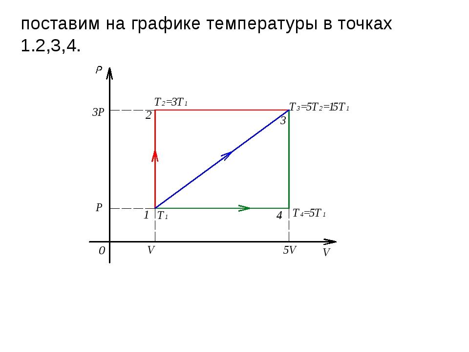 поставим на графике температуры в точках 1.2,3,4.