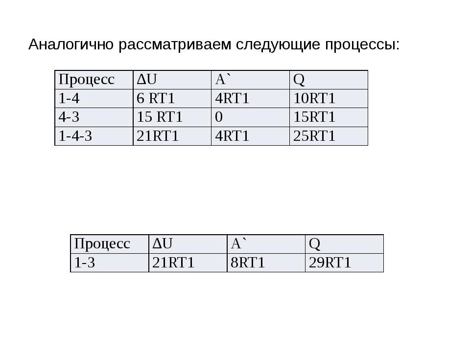 Аналогично рассматриваем следующие процессы: Процесс ∆U А` Q 1-4 6RT1 4RT1 10...