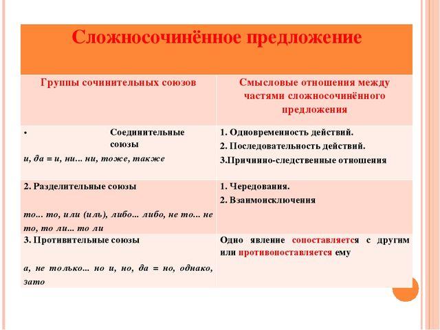 Сложносочинённое предложение Группы сочинительных союзовСмысловые отношения...