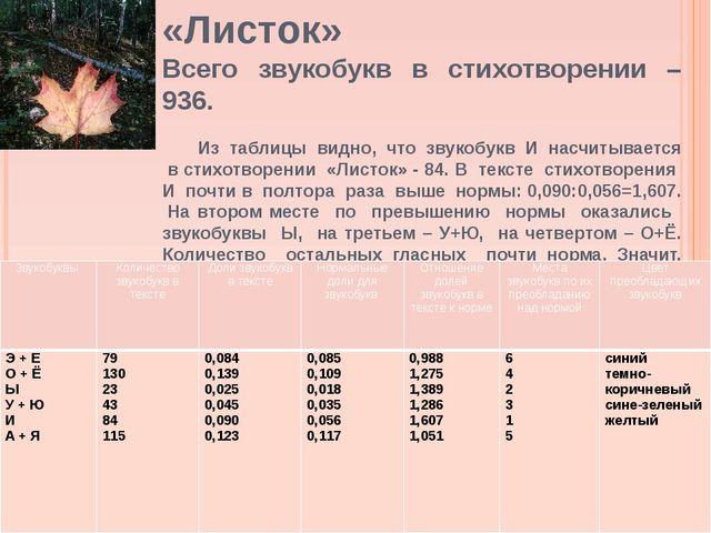 «Листок» Всего звукобукв в стихотворении – 936. Из таблицы видно, что звукоб...