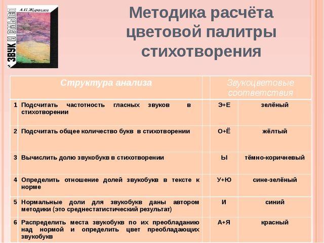 Методика расчёта цветовой палитры стихотворения Структура анализа Звукоцветов...