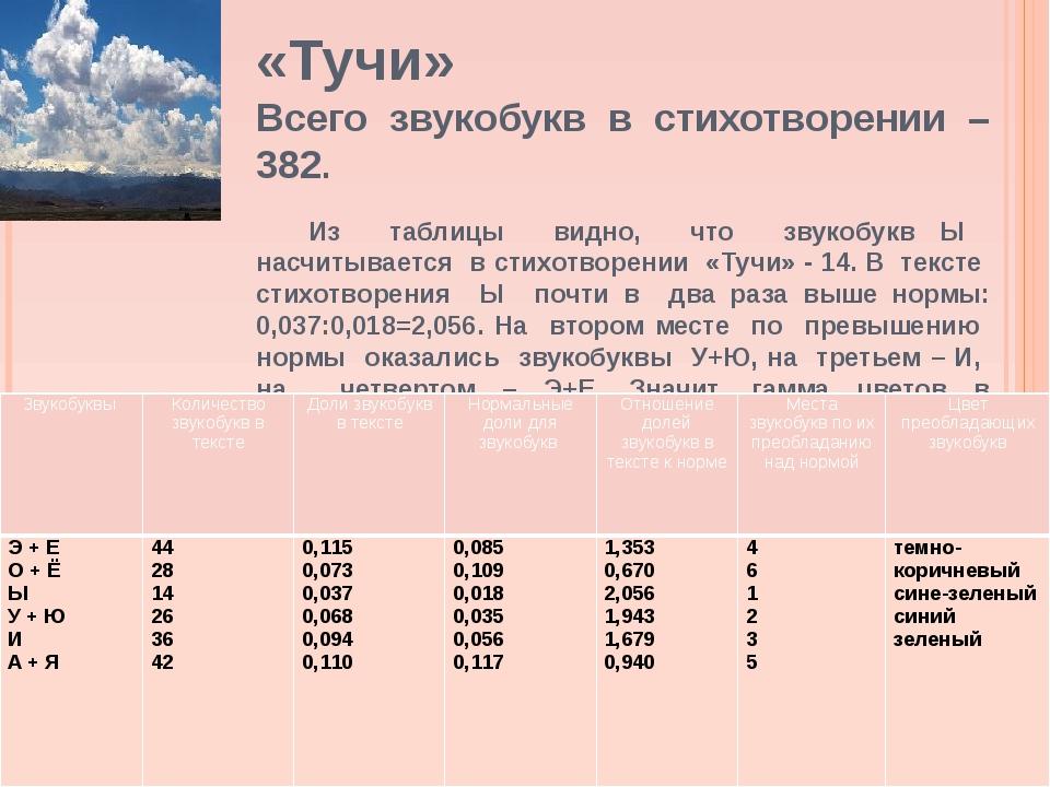«Тучи» Всего звукобукв в стихотворении – 382. Из таблицы видно, что звукобук...