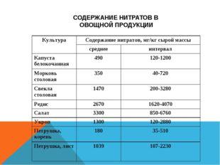 СОДЕРЖАНИЕ НИТРАТОВ В ОВОЩНОЙ ПРОДУКЦИИ КультураСодержание нитратов, мг/кг с