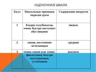 ОЦЕНОЧНАЯ ШКАЛА БаллВизуальные признаки окраски срезаСодержание нитратов 1