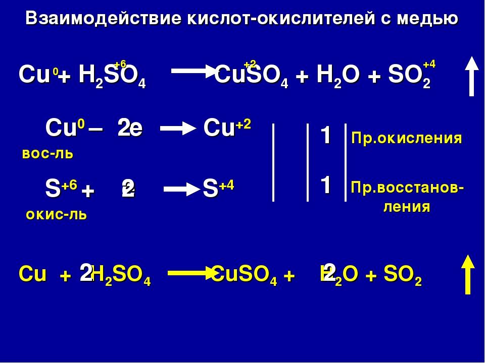 Взаимодействие кислот-окислителей с медью Cu + H2SO4 CuSO4 + H2O + SO2 Cu0 –...