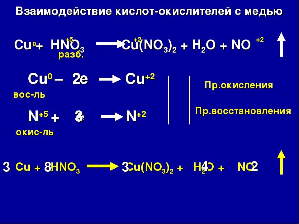 Взаимодействие кислот-окислителей с медью Cu + HNO3 Cu(NO3)2 + H2O + NO Cu0 –...