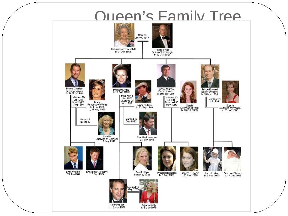 Queen's Family Tree