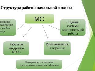 МО Планирование задач, реализуемых в конце учебного года Результативность обу