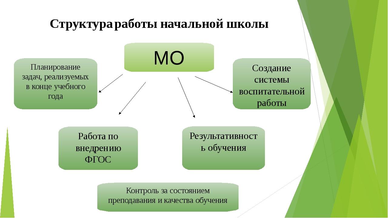 МО Планирование задач, реализуемых в конце учебного года Результативность обу...