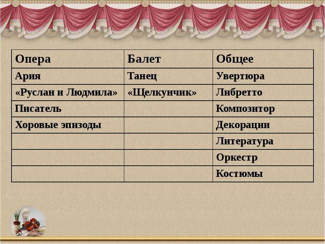 Опера Балет Общее Ария Танец Увертюра «Руслан и Людмила» «Щелкунчик» Либретто...