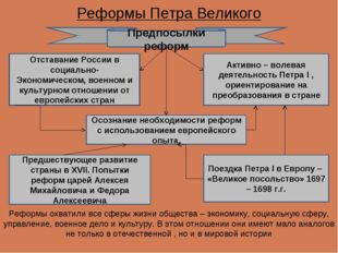 Реформы Петра Великого Реформы охватили все сферы жизни общества – экономику,