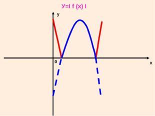 У=I f (x) I у х 0