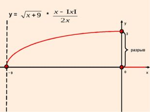 у = * 0 х у - 9 3 разрыв