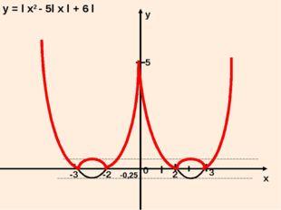у = l х2 - 5l х l + 6 l 5 0 -0,25 -3 -2 3 2 х у