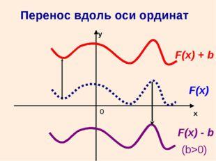 0 x y F(x) F(x) + b F(x) - b (b>0) Перенос вдоль оси ординат