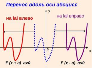 Перенос вдоль оси абсцисс x у 0 на lаl влево на lаl вправо F (x + a) a>0 F (x