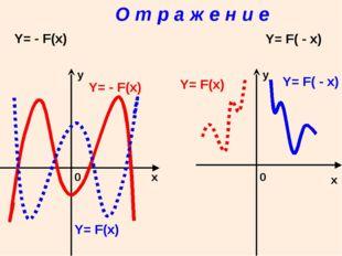 О т р а ж е н и е x x у у 0 0 Y= - F(x) Y= F( - x) Y= F(x) Y= - F(x) Y= F(x)