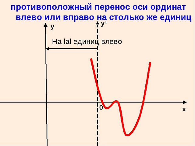 противоположный перенос оси ординат влево или вправо на столько же единиц 0...