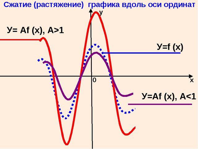 у х 0 Сжатие (растяжение) графика вдоль оси ординат У=f (x) У=Af (x), A1