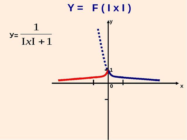 Y = F ( I x I ) 0 х у 1 У=