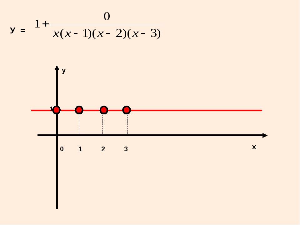 У = 0 у 1 2 3 х 1