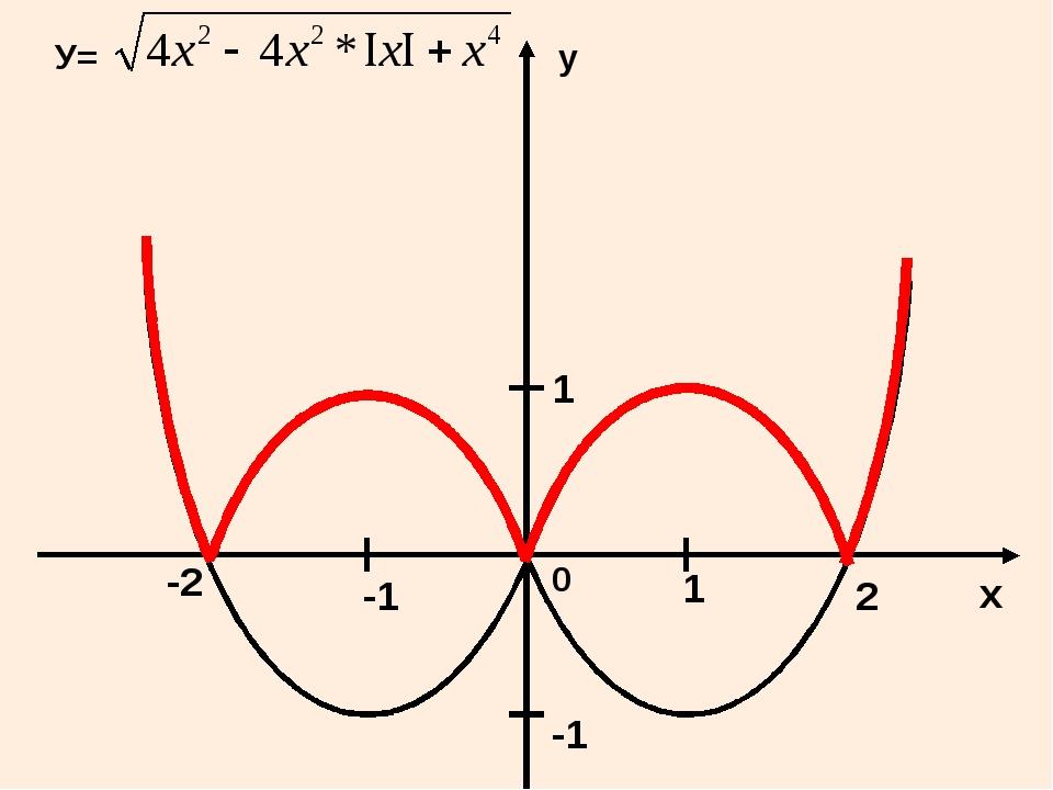 У= 0 х у 1 2 1 -2 -1 -1
