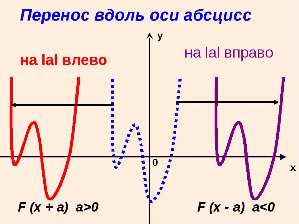 Перенос вдоль оси абсцисс x у 0 на lаl влево на lаl вправо F (x + a) a>0 F (x...