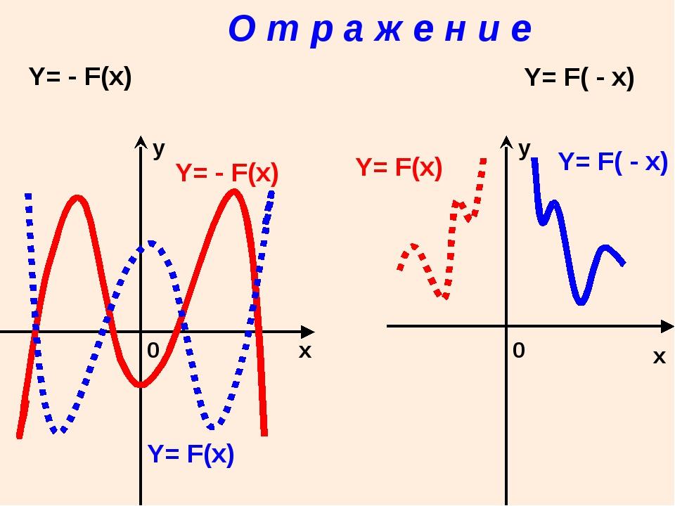 О т р а ж е н и е x x у у 0 0 Y= - F(x) Y= F( - x) Y= F(x) Y= - F(x) Y= F(x)...