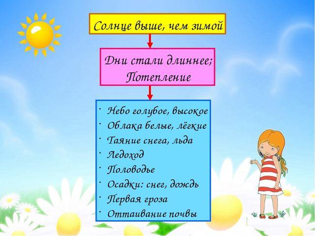 Солнце выше, чем зимой Дни стали длиннее; Потепление Небо голубое, высокое Об...
