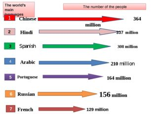 The world's main languages 1 The number of the people Chinese 364 million 2 H