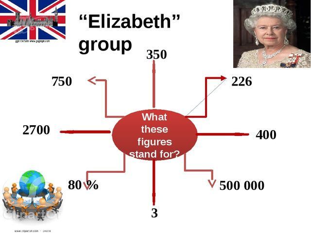 """What these figures stand for? 2700 750 350 226 400 500 000 3 80 % """"Elizabeth""""..."""