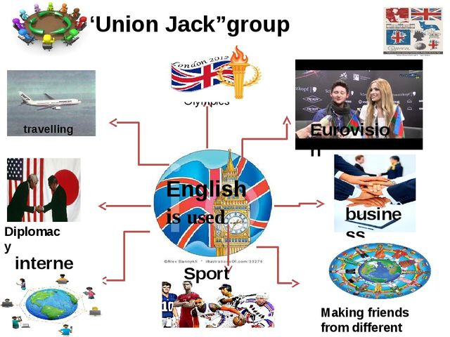 Olympics Eurovision business Sport Diplomacy internet English is used… travel...
