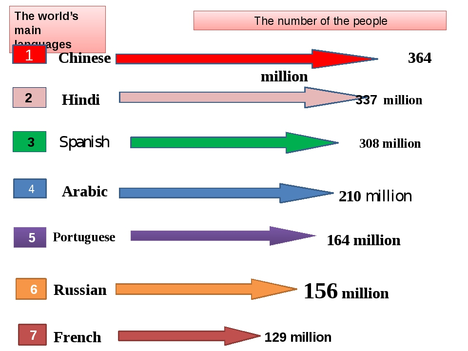 The world's main languages 1 The number of the people Chinese 364 million 2 H...