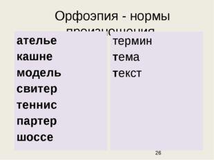 Орфоэпия - нормы произношения. термин тема текст ателье кашне модель свитер т