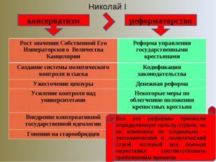 Николай I консерватизм реформаторство Все эти реформы принесли определенную п
