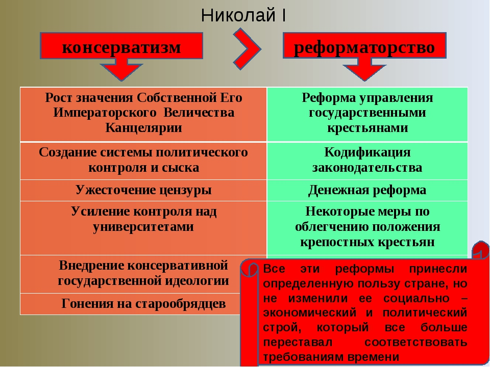 Николай I консерватизм реформаторство Все эти реформы принесли определенную п...