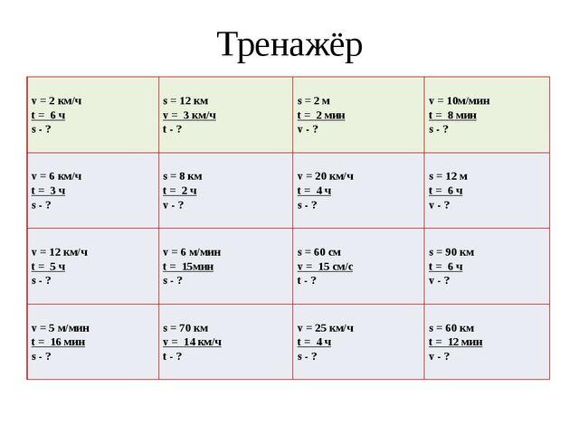 Тренажёр v= 2 км/ч t= 6 ч s- ? s= 12 км v= 3 км/ч t- ? s= 2 м t= 2 мин v- ? v...