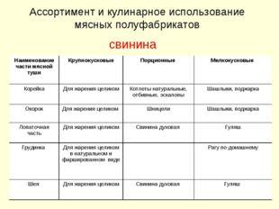 Ассортимент и кулинарное использование мясных полуфабрикатов свинина Наименов