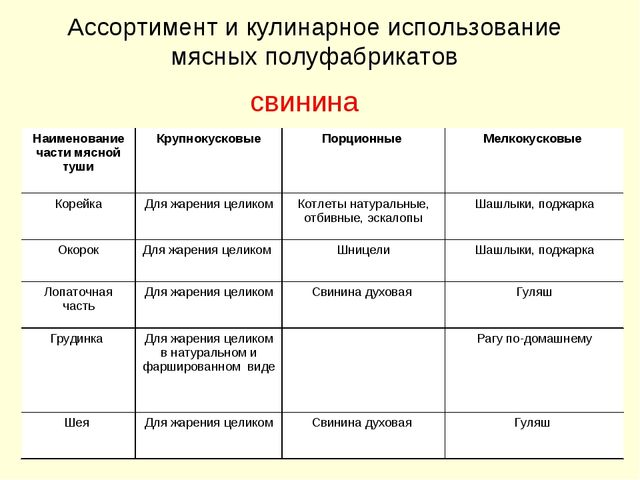 Ассортимент и кулинарное использование мясных полуфабрикатов свинина Наименов...
