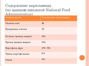 Содержание акриламида (по данным шведской National Food Administration) Наиме